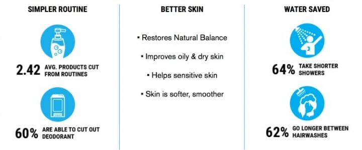 Mother Dirt Restores and Maintains Good Bacteria on your Skin