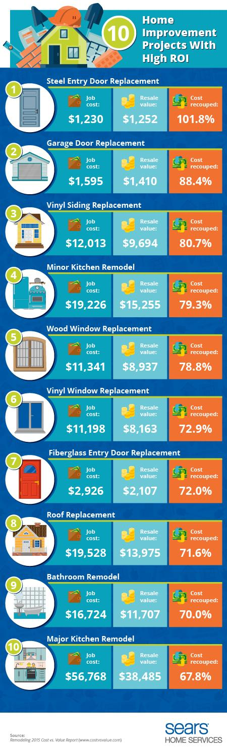 Home improvements with high return on investment divine for Home improvement roi