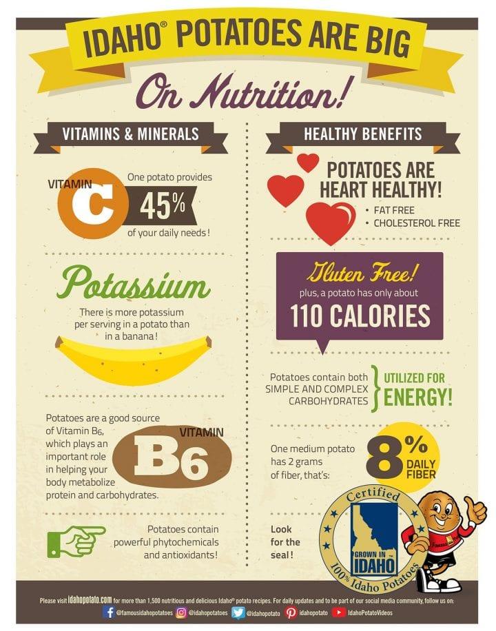 Idaho Potato Association Infographic